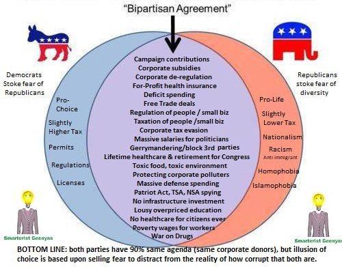 Imperialist Bipartisanship Games